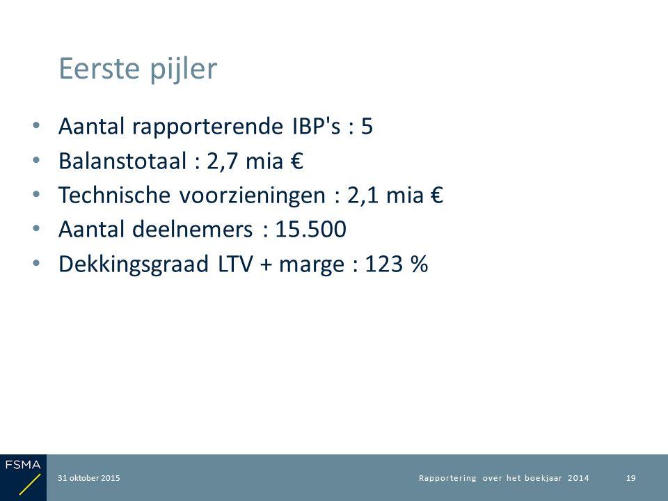 Aantal rapporterende IBP s : 5 Balanstotaal : 2,7 mia € Technische voorzieningen : 2,1 mia € Aantal deelnemers : 15.500 Dekkingsgraad LTV + marge : 123 % 31 oktober 2015 Eerste pijler Rapportering over het boekjaar 201419