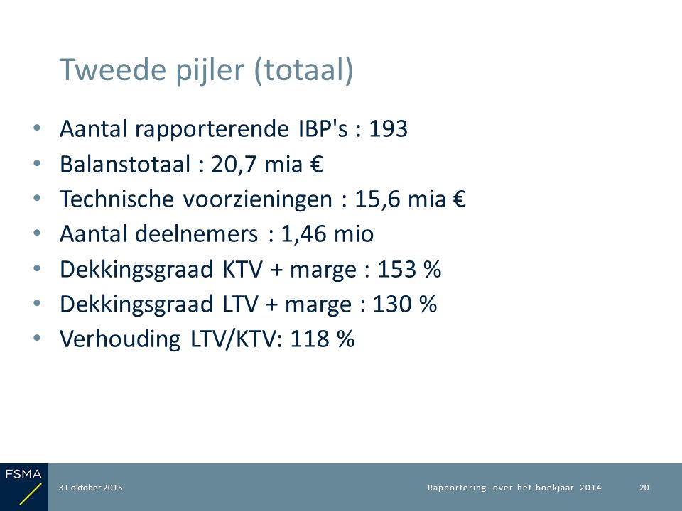 Aantal rapporterende IBP's : 193 Balanstotaal : 20,7 mia € Technische voorzieningen : 15,6 mia € Aantal deelnemers : 1,46 mio Dekkingsgraad KTV + marg