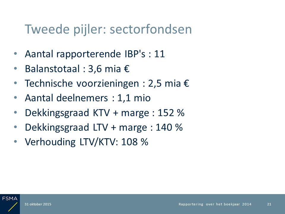 Aantal rapporterende IBP's : 11 Balanstotaal : 3,6 mia € Technische voorzieningen : 2,5 mia € Aantal deelnemers : 1,1 mio Dekkingsgraad KTV + marge :