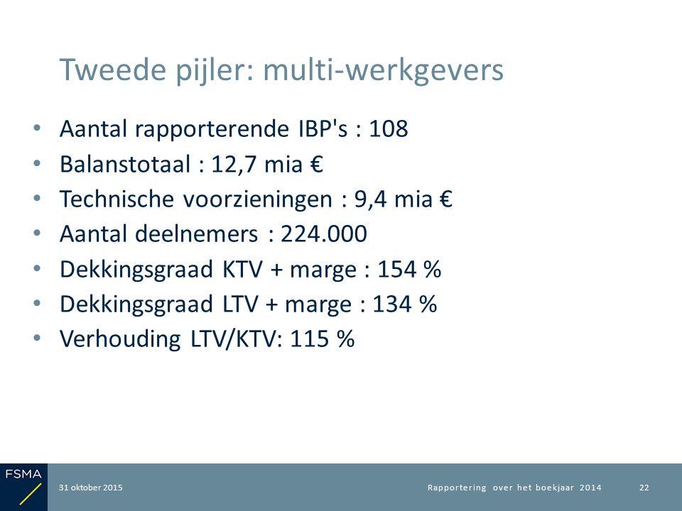 Aantal rapporterende IBP's : 108 Balanstotaal : 12,7 mia € Technische voorzieningen : 9,4 mia € Aantal deelnemers : 224.000 Dekkingsgraad KTV + marge