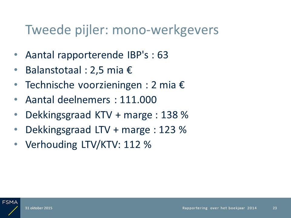 Aantal rapporterende IBP's : 63 Balanstotaal : 2,5 mia € Technische voorzieningen : 2 mia € Aantal deelnemers : 111.000 Dekkingsgraad KTV + marge : 13