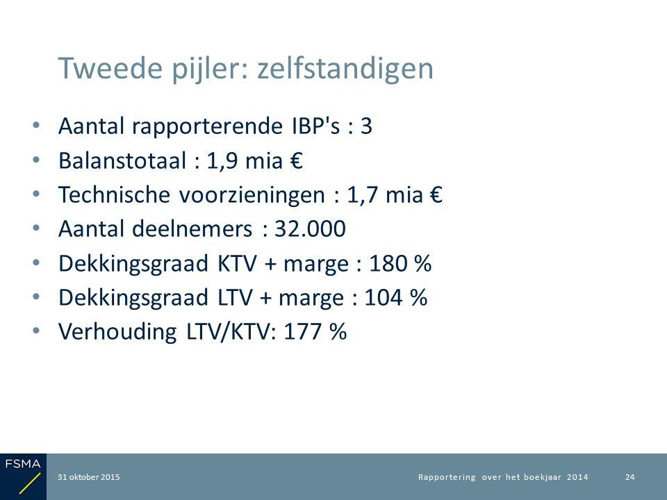 Aantal rapporterende IBP's : 3 Balanstotaal : 1,9 mia € Technische voorzieningen : 1,7 mia € Aantal deelnemers : 32.000 Dekkingsgraad KTV + marge : 18