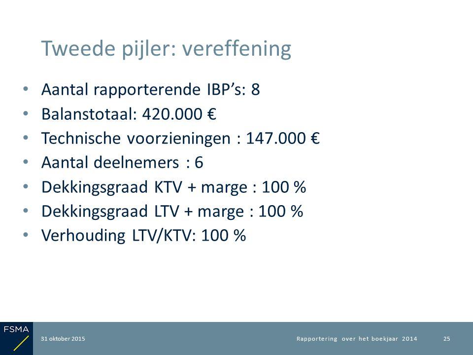 Aantal rapporterende IBP's: 8 Balanstotaal: 420.000 € Technische voorzieningen : 147.000 € Aantal deelnemers : 6 Dekkingsgraad KTV + marge : 100 % Dek