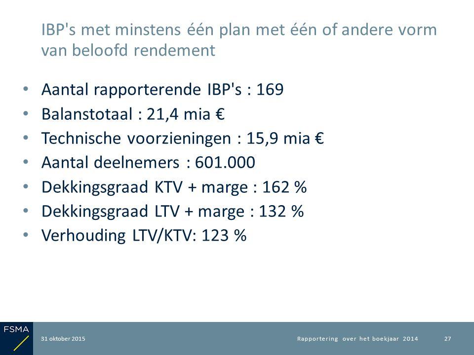 Aantal rapporterende IBP's : 169 Balanstotaal : 21,4 mia € Technische voorzieningen : 15,9 mia € Aantal deelnemers : 601.000 Dekkingsgraad KTV + marge