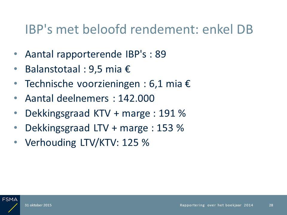 Aantal rapporterende IBP's : 89 Balanstotaal : 9,5 mia € Technische voorzieningen : 6,1 mia € Aantal deelnemers : 142.000 Dekkingsgraad KTV + marge :