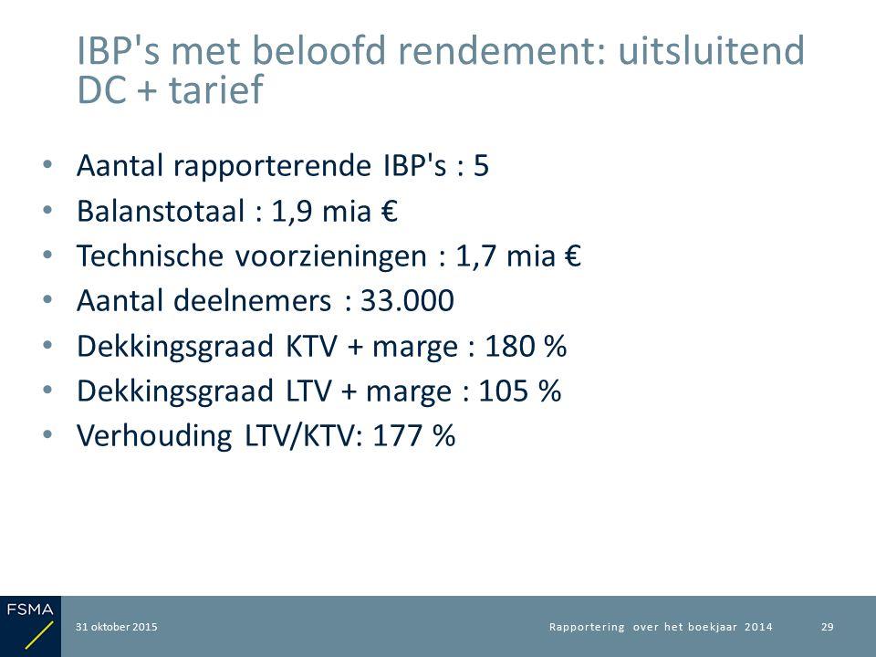 Aantal rapporterende IBP's : 5 Balanstotaal : 1,9 mia € Technische voorzieningen : 1,7 mia € Aantal deelnemers : 33.000 Dekkingsgraad KTV + marge : 18