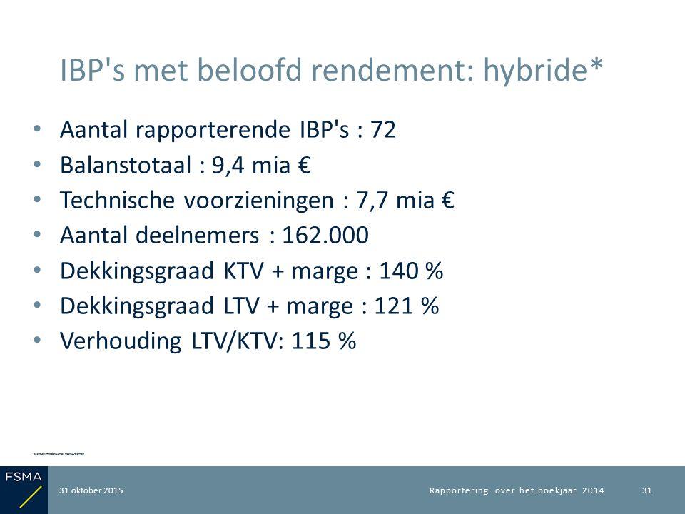Aantal rapporterende IBP's : 72 Balanstotaal : 9,4 mia € Technische voorzieningen : 7,7 mia € Aantal deelnemers : 162.000 Dekkingsgraad KTV + marge :