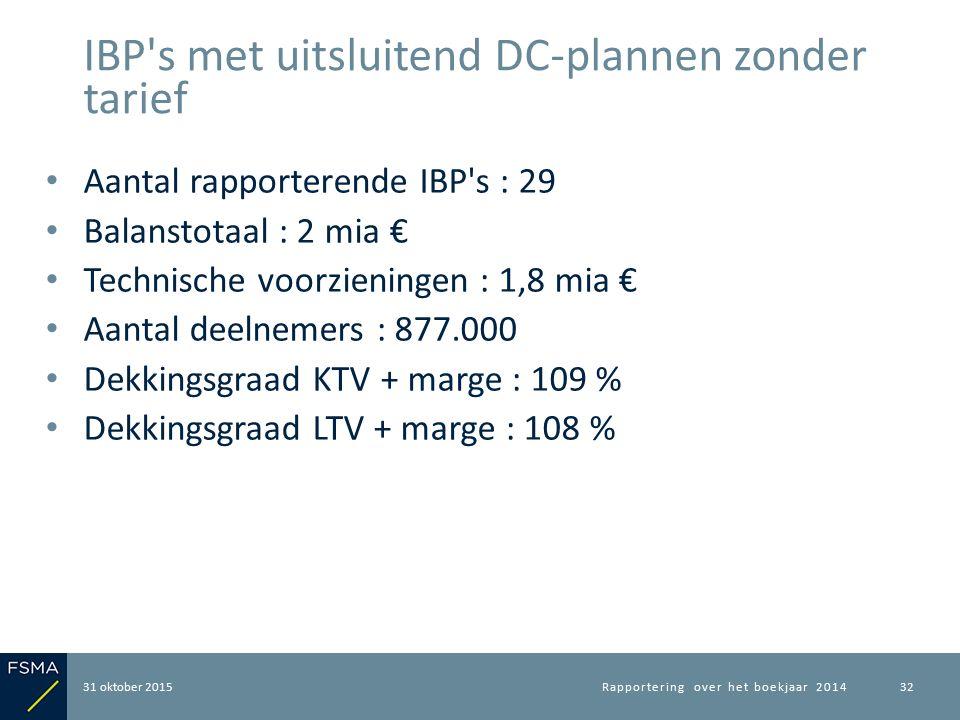 Aantal rapporterende IBP's : 29 Balanstotaal : 2 mia € Technische voorzieningen : 1,8 mia € Aantal deelnemers : 877.000 Dekkingsgraad KTV + marge : 10