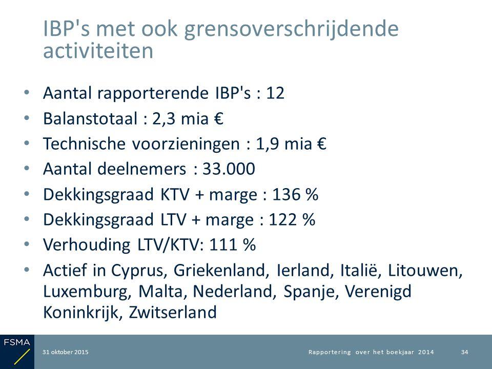 Aantal rapporterende IBP's : 12 Balanstotaal : 2,3 mia € Technische voorzieningen : 1,9 mia € Aantal deelnemers : 33.000 Dekkingsgraad KTV + marge : 1
