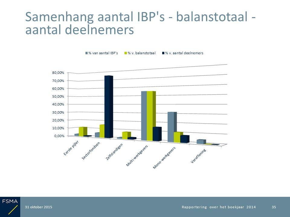 31 oktober 2015 Samenhang aantal IBP s - balanstotaal - aantal deelnemers Rapportering over het boekjaar 201435
