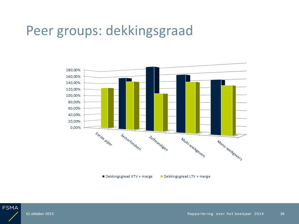 31 oktober 2015 Peer groups: dekkingsgraad Rapportering over het boekjaar 201436