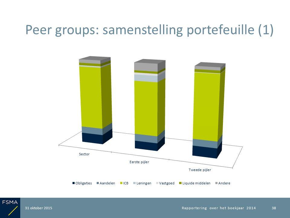 31 oktober 2015 Peer groups: samenstelling portefeuille (1) Rapportering over het boekjaar 201438