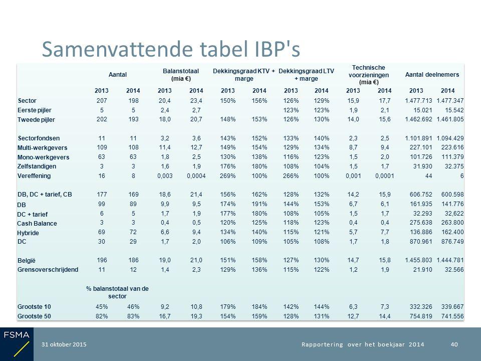 31 oktober 2015 Samenvattende tabel IBP's Rapportering over het boekjaar 201440
