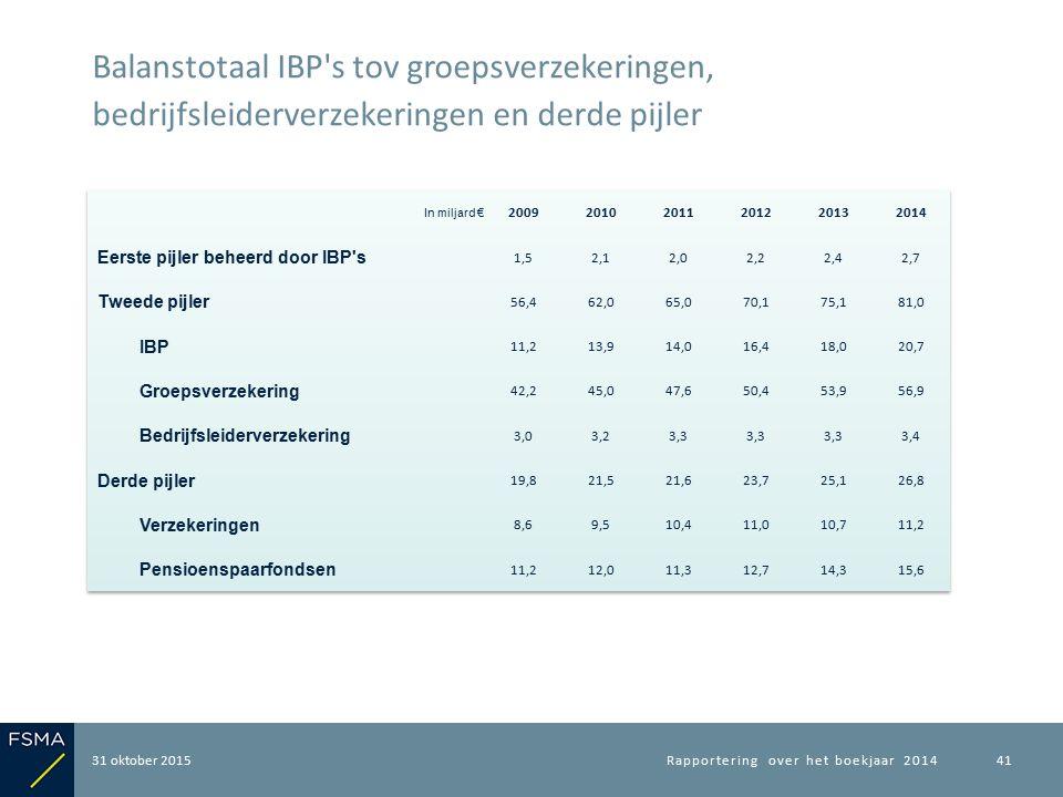 31 oktober 2015 Balanstotaal IBP s tov groepsverzekeringen, bedrijfsleiderverzekeringen en derde pijler Rapportering over het boekjaar 201441