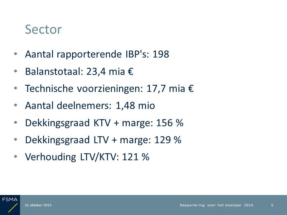 Aantal rapporterende IBP s: 198 Balanstotaal: 23,4 mia € Technische voorzieningen: 17,7 mia € Aantal deelnemers: 1,48 mio Dekkingsgraad KTV + marge: 156 % Dekkingsgraad LTV + marge: 129 % Verhouding LTV/KTV: 121 % 31 oktober 2015 Sector Rapportering over het boekjaar 20145