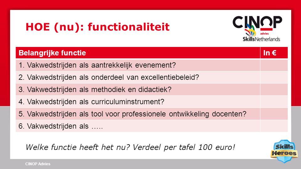 Welke functie heeft het nu? Verdeel per tafel 100 euro! HOE (nu): functionaliteit CINOP Advies Belangrijke functieIn € 1. Vakwedstrijden als aantrekke
