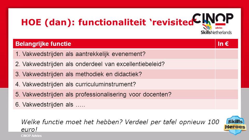 Welke functie moet het hebben? Verdeel per tafel opnieuw 100 euro! HOE (dan): functionaliteit 'revisited' CINOP Advies Belangrijke functieIn € 1. Vakw