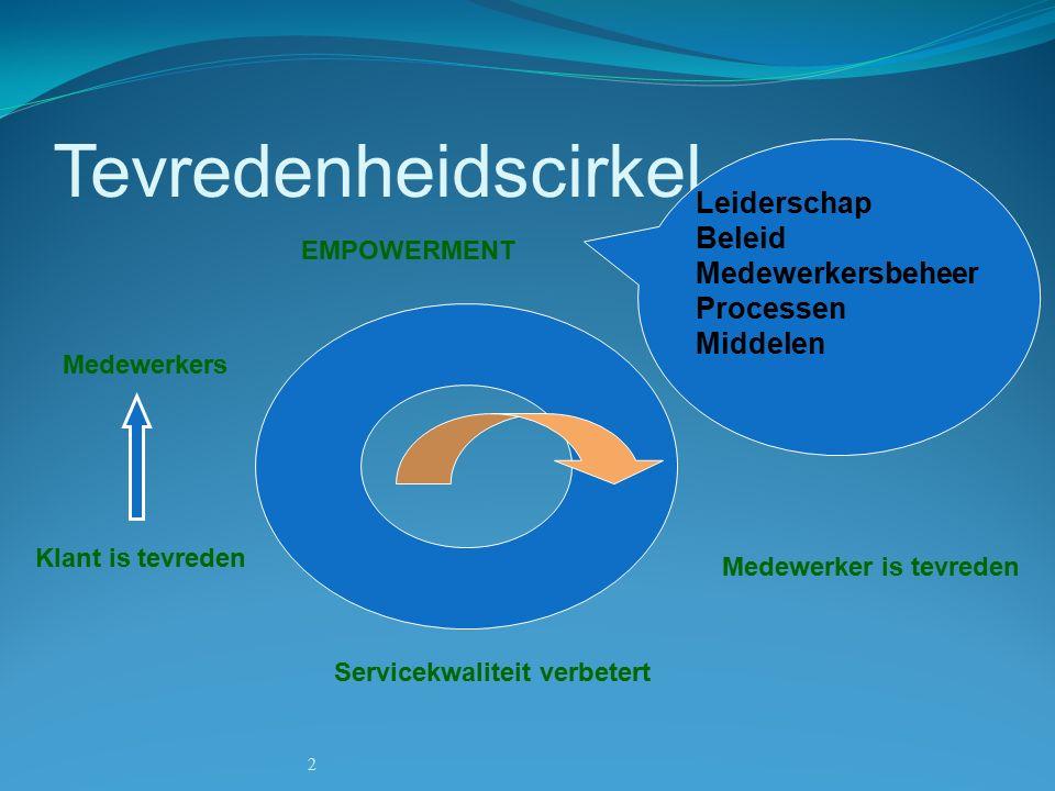 2 Tevredenheidscirkel Medewerkers EMPOWERMENT Medewerker is tevreden Servicekwaliteit verbetert Klant is tevreden Leiderschap Beleid Medewerkersbeheer Processen Middelen