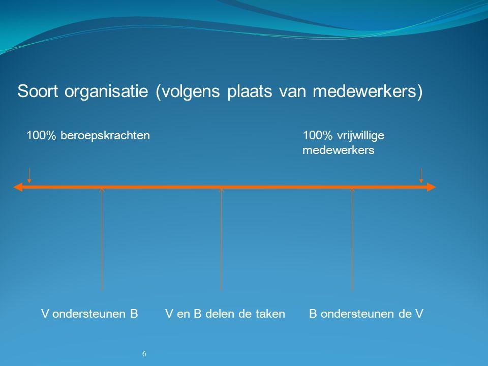 6 Soort organisatie (volgens plaats van medewerkers) 100% beroepskrachten100% vrijwillige medewerkers V ondersteunen B V en B delen de taken B ondersteunen de V