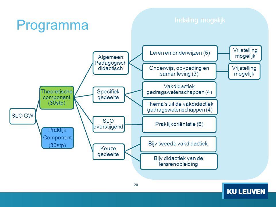 Indaling mogelijk Programma 20 SLO GW Theoretische component (30stp) Algemeen Pedagogisch didactisch Leren en onderwijzen (5) Vrijstelling mogelijk On