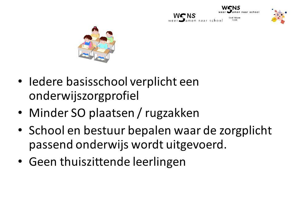 Iedere basisschool verplicht een onderwijszorgprofiel Minder SO plaatsen / rugzakken School en bestuur bepalen waar de zorgplicht passend onderwijs wordt uitgevoerd.