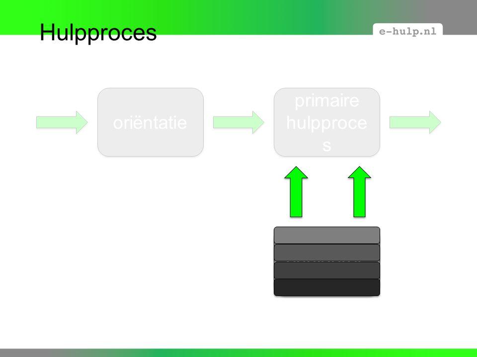 oriëntatie primaire hulpproce s secundair ehulpproc es Hulpproces