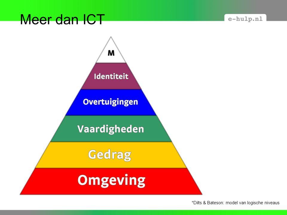 Meer dan ICT *Dilts & Bateson: model van logische niveaus