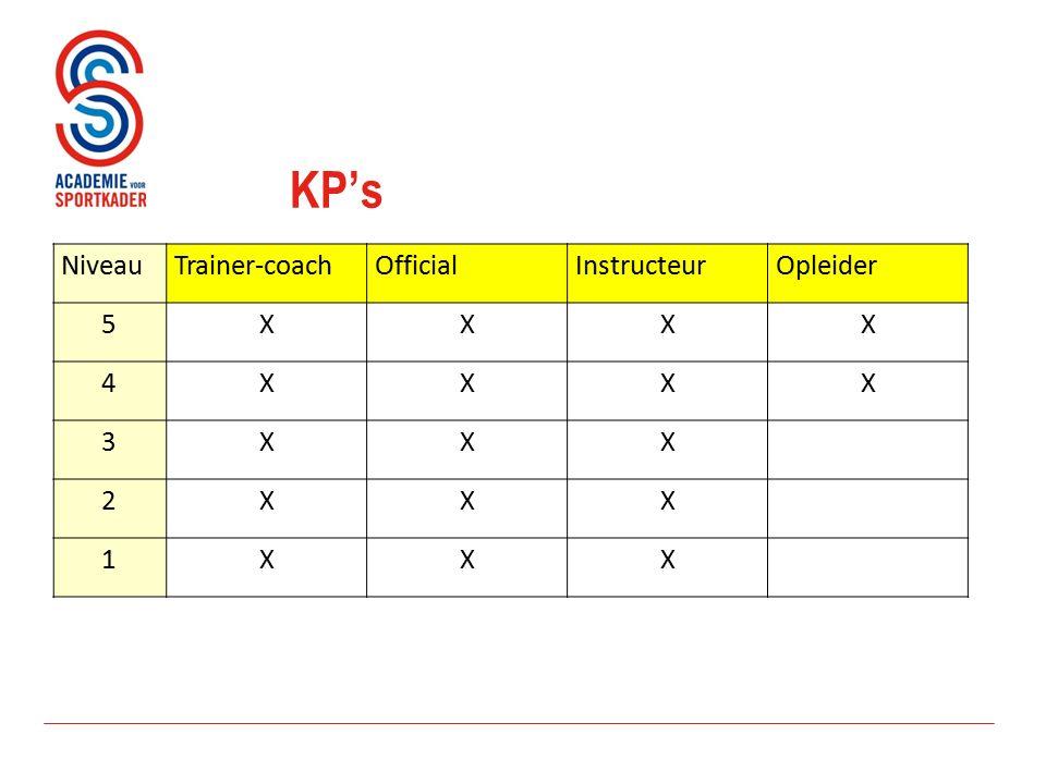 KP's NiveauTrainer-coachOfficialInstructeurOpleider 5XXXX 4XXXX 3XXX 2XXX 1XXX
