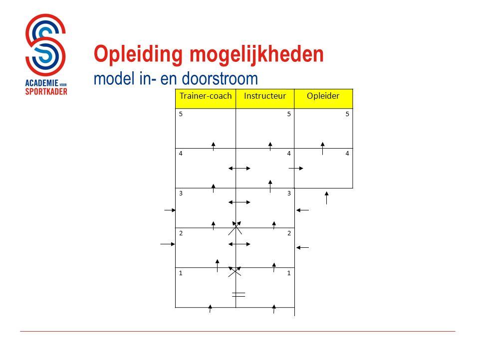 Trainer-coachInstructeurOpleider 5 55 4 44 3 3 2 2 11 Opleidingmogelijkheden model in- en doorstroom