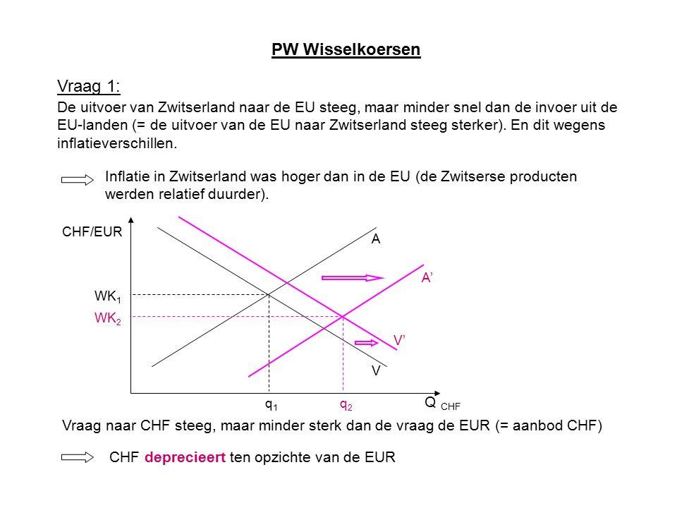 PW Wisselkoersen Vraag 1: De uitvoer van Zwitserland naar de EU steeg, maar minder snel dan de invoer uit de EU-landen (= de uitvoer van de EU naar Zwitserland steeg sterker).