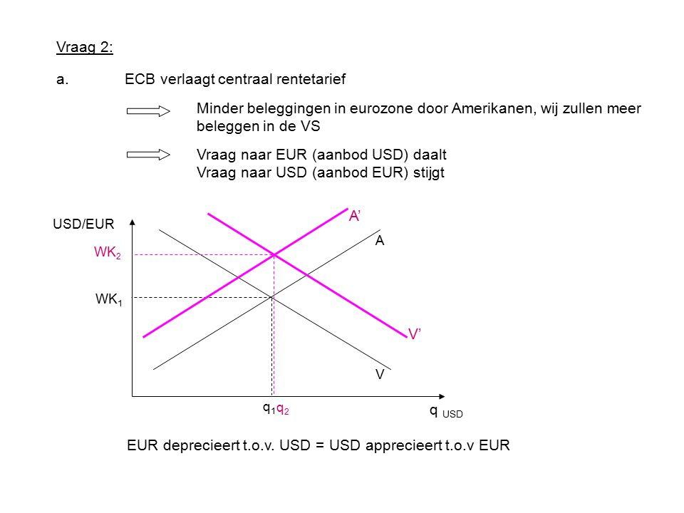 Vraag 2: a.ECB verlaagt centraal rentetarief A V WK 1 q1q1 USD/EUR Minder beleggingen in eurozone door Amerikanen, wij zullen meer beleggen in de VS Vraag naar EUR (aanbod USD) daalt Vraag naar USD (aanbod EUR) stijgt WK 2 q2q2 V' A' EUR deprecieert t.o.v.