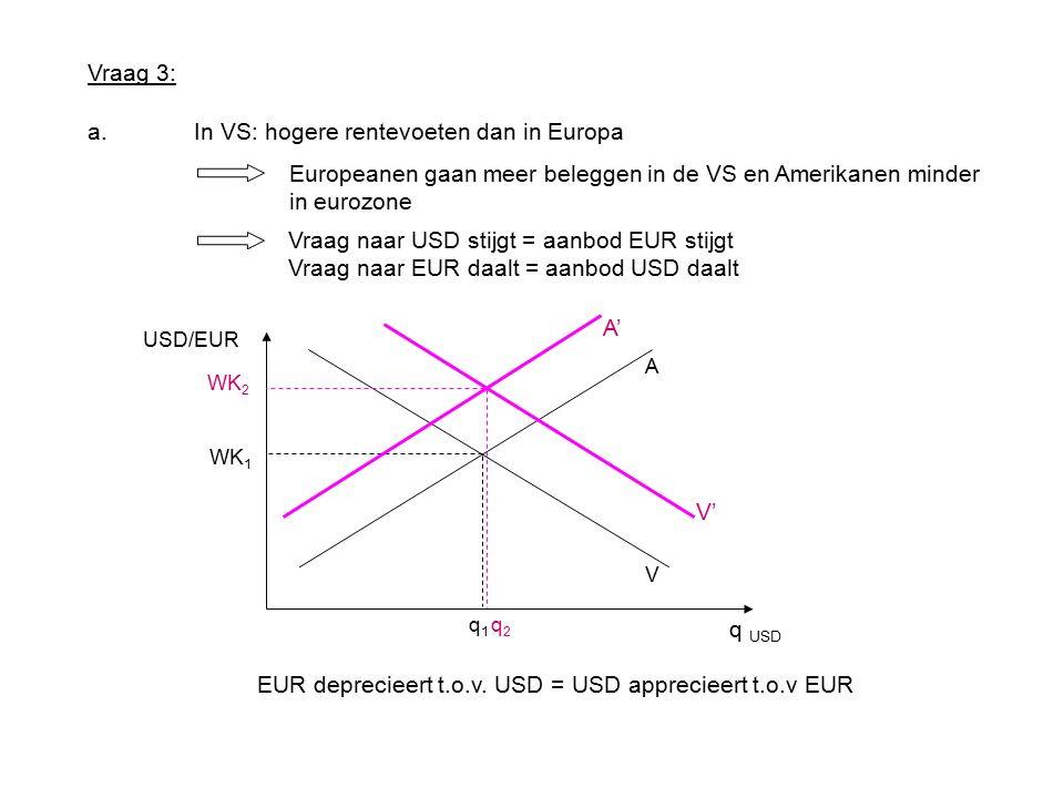Vraag 3: a.In VS: hogere rentevoeten dan in Europa Europeanen gaan meer beleggen in de VS en Amerikanen minder in eurozone Vraag naar USD stijgt = aanbod EUR stijgt Vraag naar EUR daalt = aanbod USD daalt A V WK 1 q1q1 USD/EUR WK 2 q2q2 V' A' EUR deprecieert t.o.v.