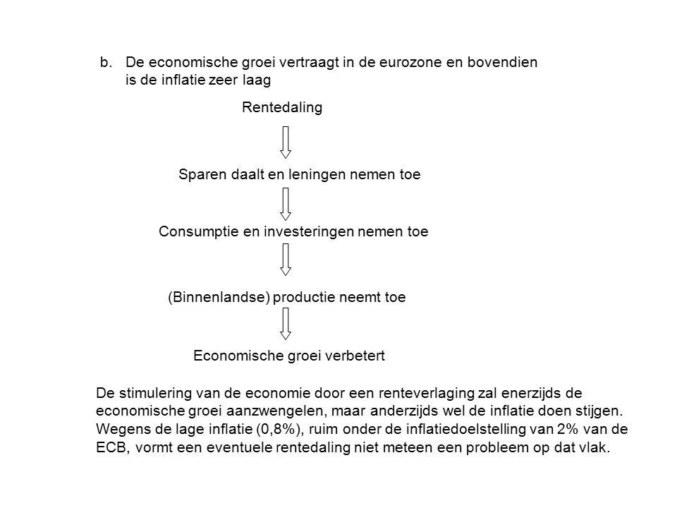 b. De economische groei vertraagt in de eurozone en bovendien is de inflatie zeer laag Rentedaling Consumptie en investeringen nemen toe Sparen daalt
