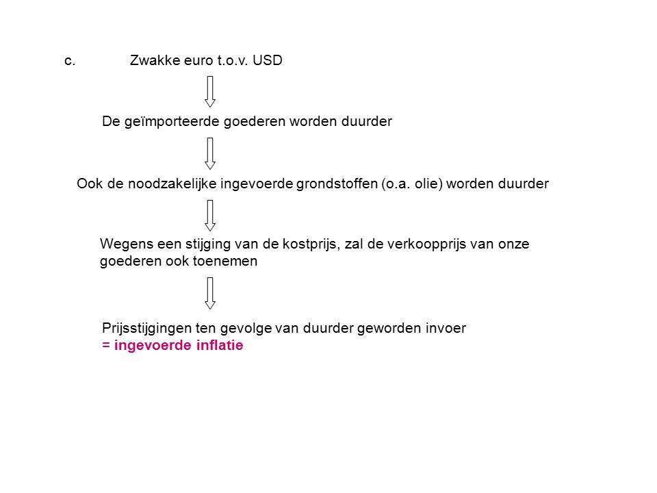 c.Zwakke euro t.o.v. USD De geïmporteerde goederen worden duurder Ook de noodzakelijke ingevoerde grondstoffen (o.a. olie) worden duurder Wegens een s