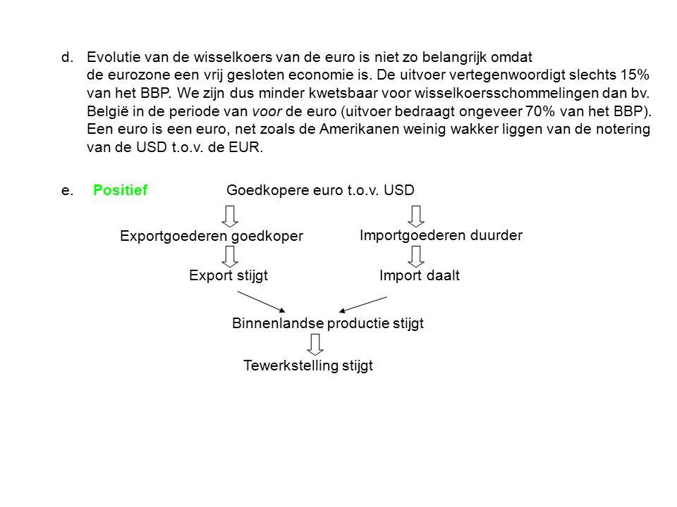 d.Evolutie van de wisselkoers van de euro is niet zo belangrijk omdat de eurozone een vrij gesloten economie is. De uitvoer vertegenwoordigt slechts 1