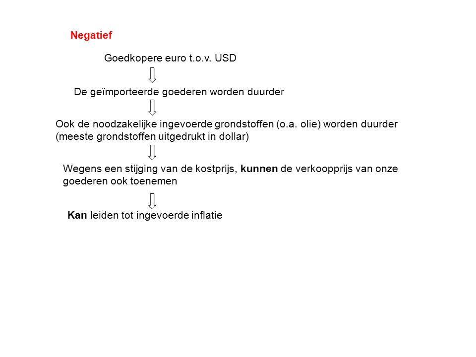 Goedkopere euro t.o.v. USD De geïmporteerde goederen worden duurder Ook de noodzakelijke ingevoerde grondstoffen (o.a. olie) worden duurder (meeste gr