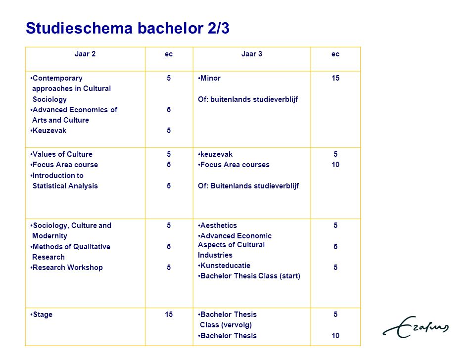 Studieschema bachelor 2/3 Jaar 2ecJaar 3ec Contemporary approaches in Cultural Sociology Advanced Economics of Arts and Culture Keuzevak 555555 Minor Of: buitenlands studieverblijf 15 Values of Culture Focus Area course Introduction to Statistical Analysis 555555 keuzevak Focus Area courses Of: Buitenlands studieverblijf 5 10 Sociology, Culture and Modernity Methods of Qualitative Research Research Workshop 555555 Aesthetics Advanced Economic Aspects of Cultural Industries Kunsteducatie Bachelor Thesis Class (start) 555555 Stage15Bachelor Thesis Class (vervolg) Bachelor Thesis 5 10