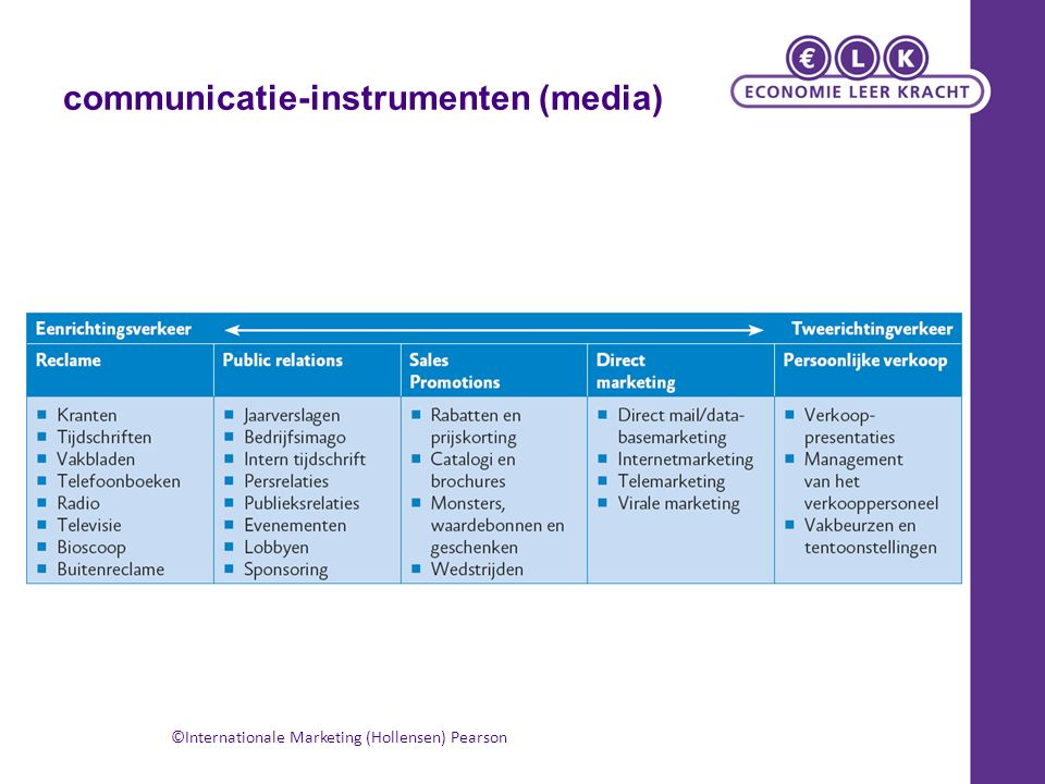 communicatie-instrumenten (media) ©Internationale Marketing (Hollensen) Pearson