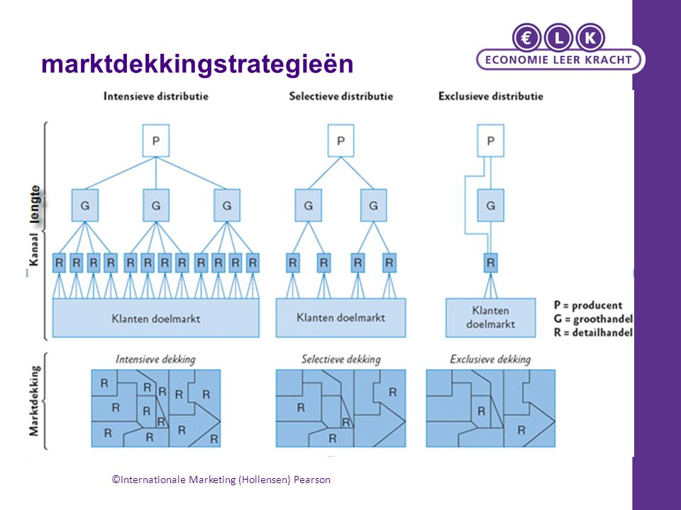 marktdekkingstrategieën ©Internationale Marketing (Hollensen) Pearson