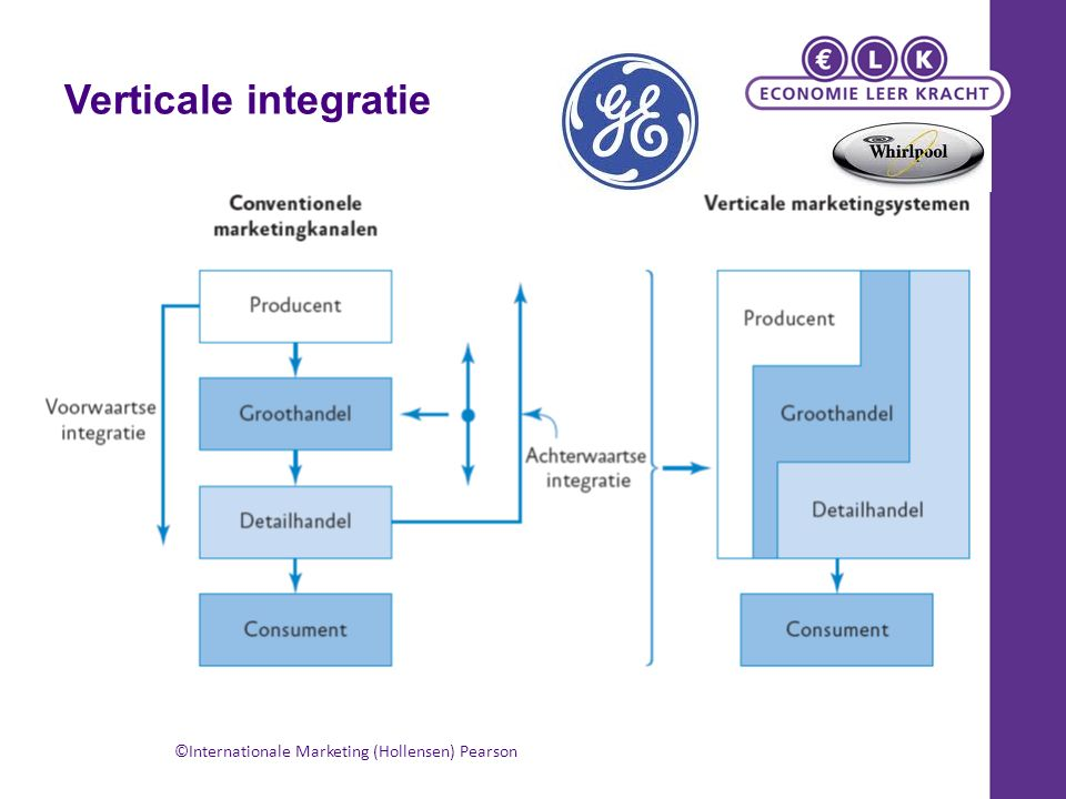 Verticale integratie ©Internationale Marketing (Hollensen) Pearson
