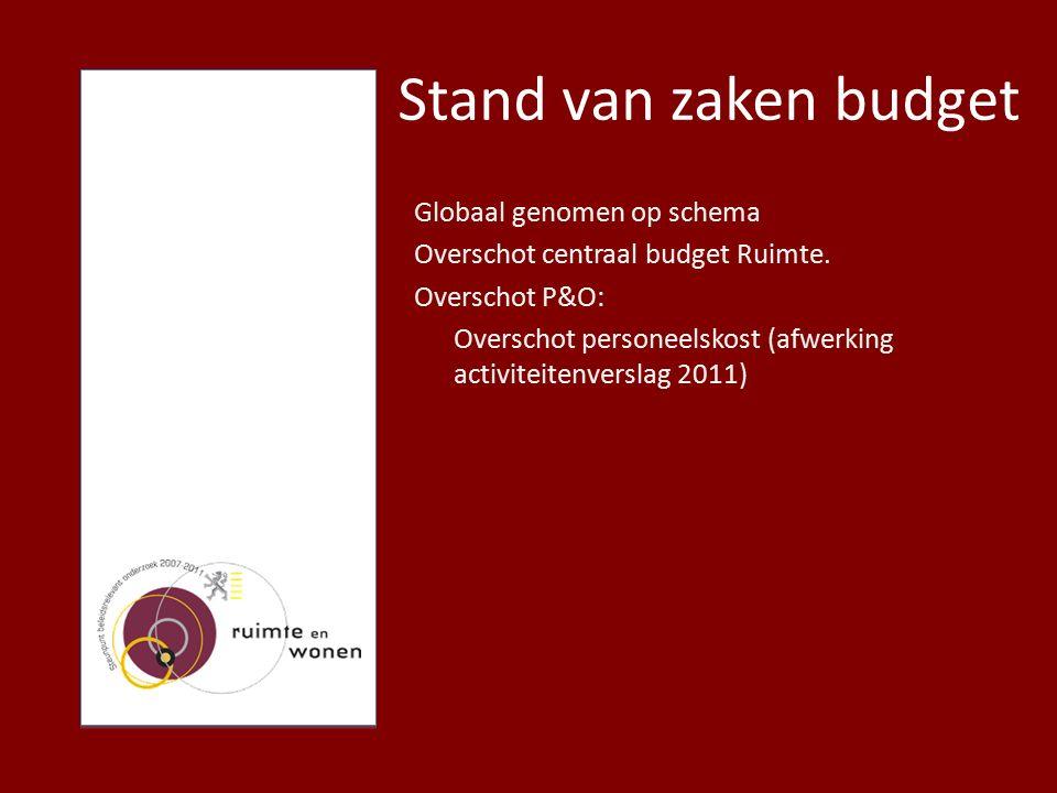 Stand van zaken budget Globaal genomen op schema Overschot centraal budget Ruimte.