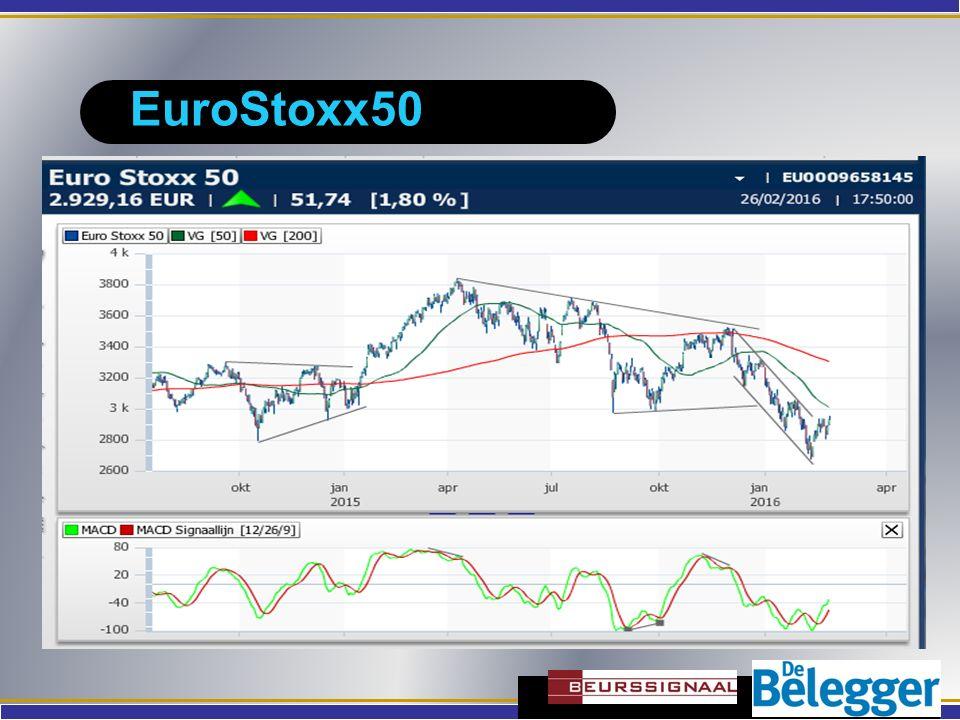 EuroStoxx50