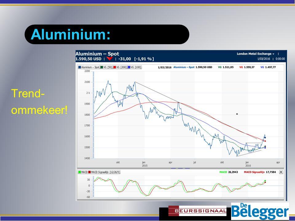 Aluminium: Trend- ommekeer!