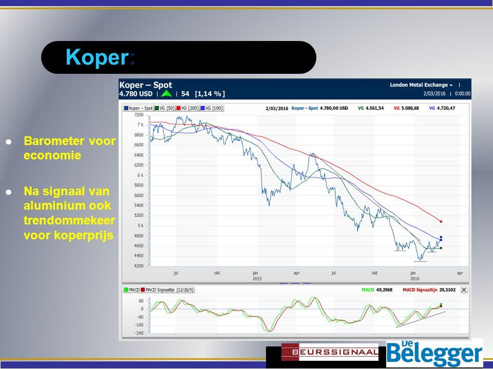 Koper: Barometer voor economie Na signaal van aluminium ook trendommekeer voor koperprijs