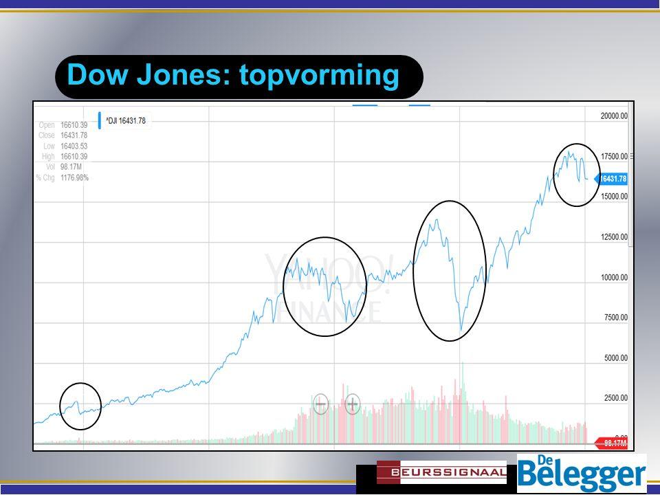 Dow Jones: topvorming