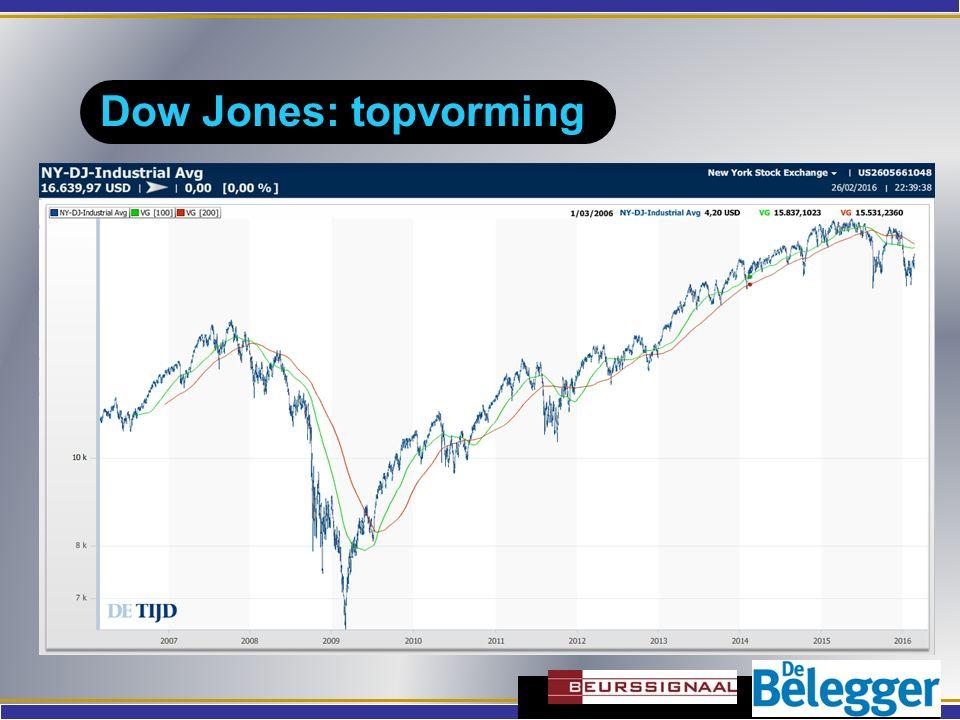 Dow Jones: driehoek 1980