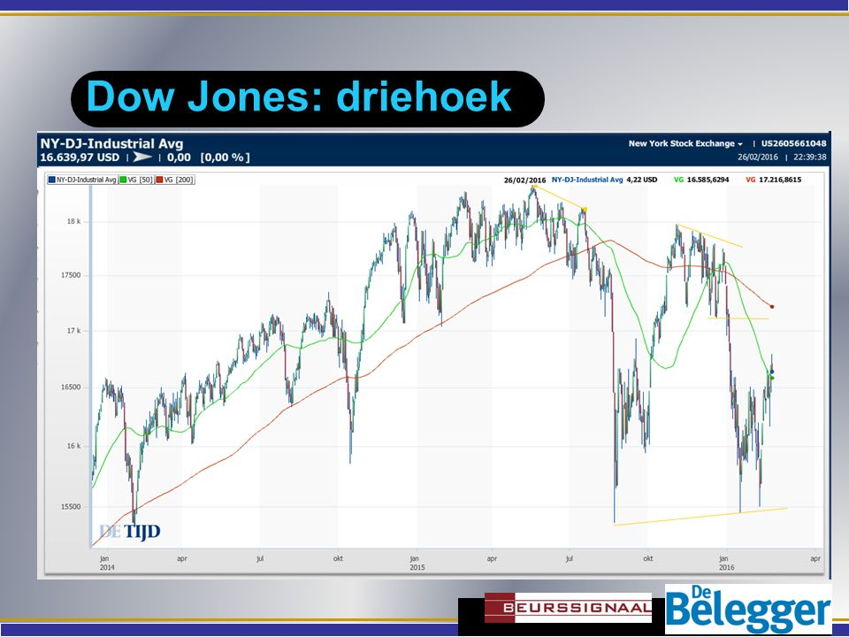 Dow Jones: driehoek 1980