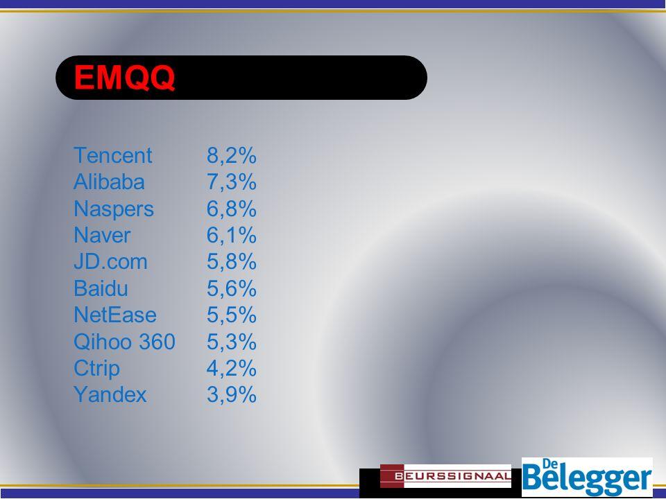 EMQQ Tencent 8,2% Alibaba7,3% Naspers 6,8% Naver6,1% JD.com5,8% Baidu5,6% NetEase5,5% Qihoo 3605,3% Ctrip 4,2% Yandex 3,9%