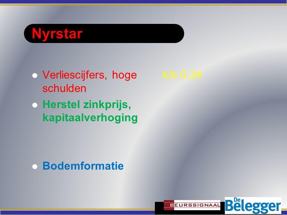 Nyrstar Verliescijfers, hoge schulden Herstel zinkprijs, kapitaalverhoging Bodemformatie k/b 0,34