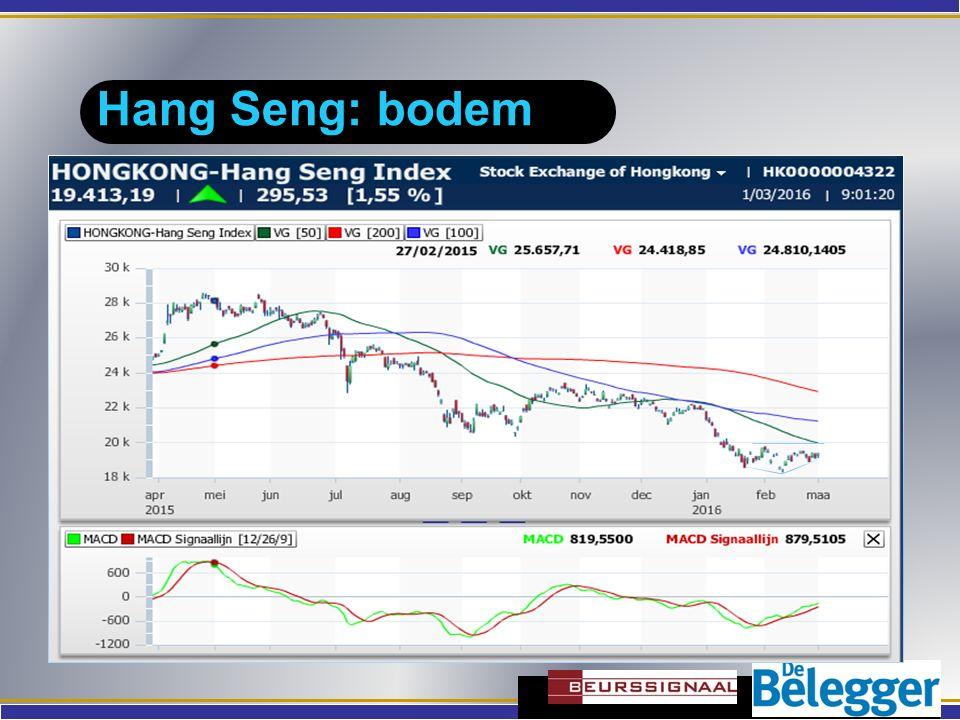 Hang Seng: bodem